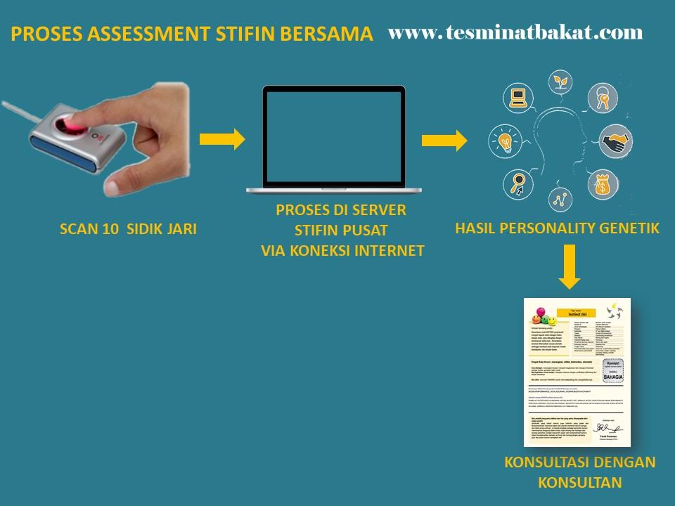 TESMINATBAKAT.COM PROSES STIFIN